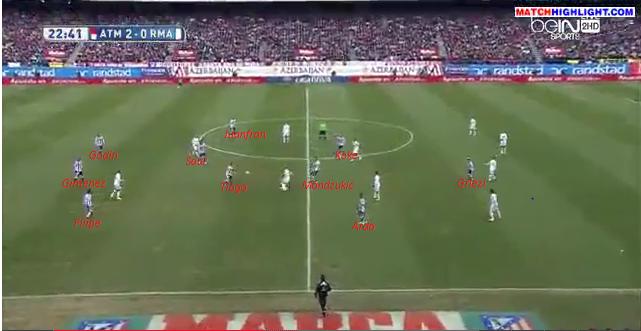 """Nel """"nuovo"""" Atletico le linee sono più flessibili: Mandžukić supporta molto di più la squadra restando più basso rispetto a Diego Costa; Koke e Arda restano spesso più alti e Griezmann rimane l'attaccante di raccordo (essendo alto 1.73m i lanci lunghi non son efficaci)."""