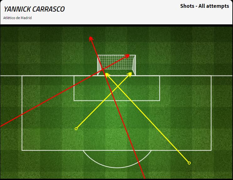 La mappa dei tiri di Carrasco nella sfida contro il Malaga, tutti e 4 da posizioni improbabili; 2 gol ed una traversa.